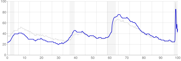 North Carolina monthly unemployment rate chart from 1990 to September 2020